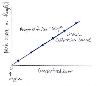 Internal standard calculation